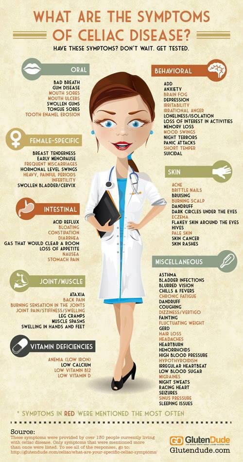 Celiac symptoms